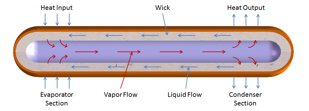 Wick Structure and Working Fluid. Cutaway View of Heat Pipe  sc 1 st  MyHeatSinks & Standard Heat Pipes | MyHeatSinks