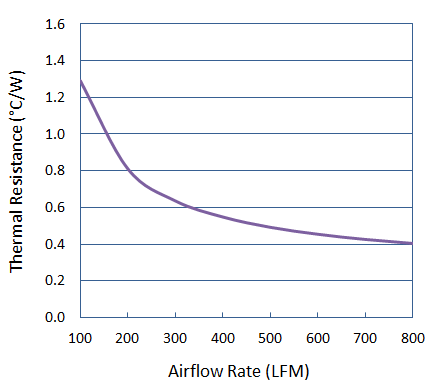 Thermal Performance of Round Pin Heat Sink