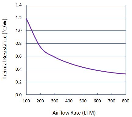 Thermal Performance of Elliptical Pin Heat Sink